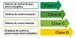 Aportación de la Domótica e Inmotica en la Certificación Energética de Viviendas y Edificios