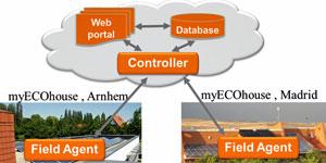 MyEcoHouse: inteligencia artificial para maximizar la eficiencia energética