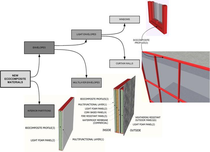 Esquema de los productos a desarrollar en el proyecto basados en biocomposites