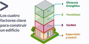 42 viviendas de L'Hospitalet, primer edificio residencial en España en obtener la certificación LEED Oro/Platinum