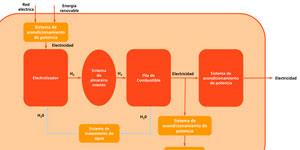 Sistema de almacenamiento de energía basado en Hidrógeno