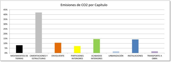 Emisiones de CO2 por capitulo,  e2CO2cero