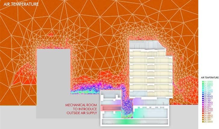 Modelo numérico generado del edificio, sección por el patio. Temperatura obtenida (en colores) y malla adaptativa. Comportamiento diurno: estratificación.