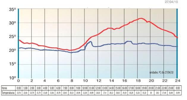 Temperatura exterior monitorizada el día 27-04-2010 en color rojo.