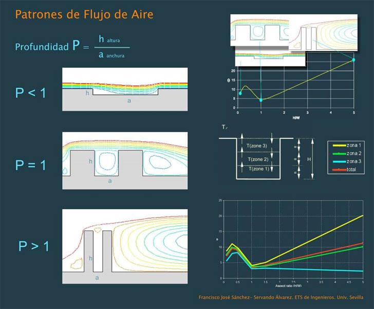 Patrones de flujo de aire y temperaturas en patios. Movimiento debido a influencia externa