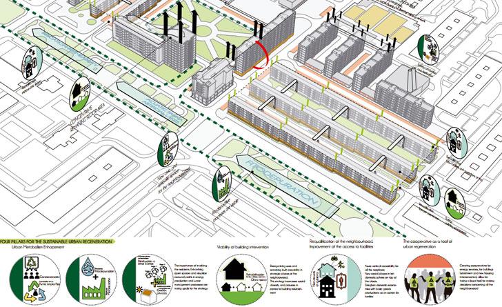 CO3 Cooperativas para la regeneración urbana sostenible, Universidad Europea de Madrid, ganador del Concurso Powering Transformation