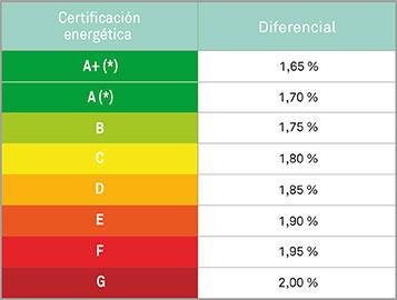 Tipos de interés según Certificación Energética de la Hipoteca Triodos