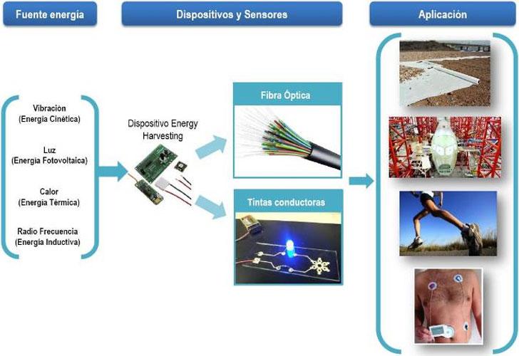 Textiles inteligentes capaces de autoabastecerse energéticamente