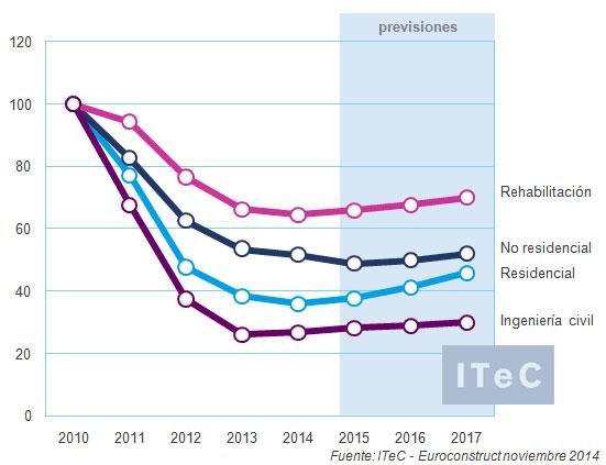 Evolución de los distintos subsectores en el mercado español