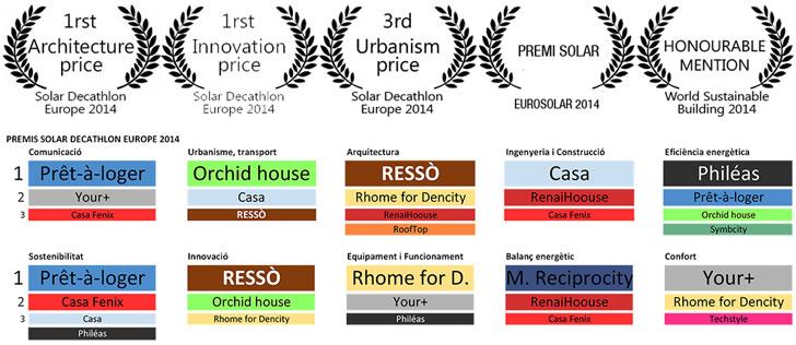 Clasificación final de Solar Decathlon Europe 2014 y Reconocimientos de Ressò