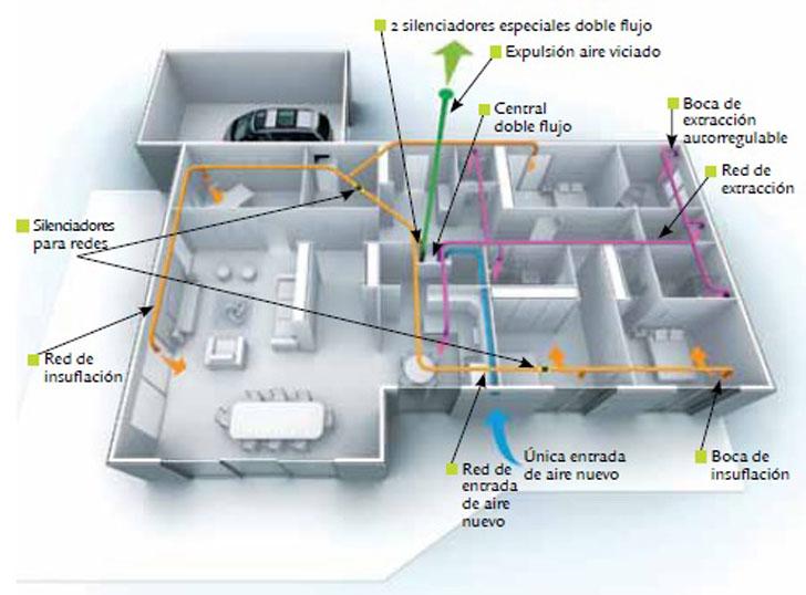 Sistema de renovación de aire