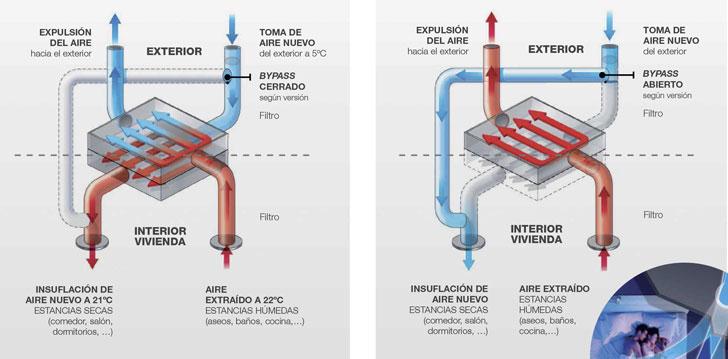 Sistema de ventilación de SIBER.