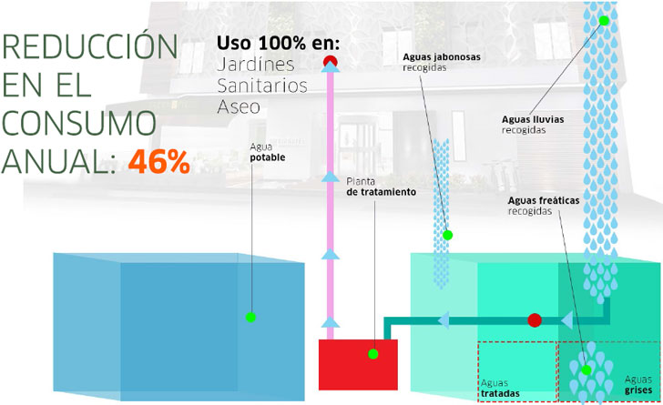 Tratamiento eficiente de agua para Biohotel