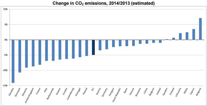 Tabla de emisiones de CO2 por países UE.