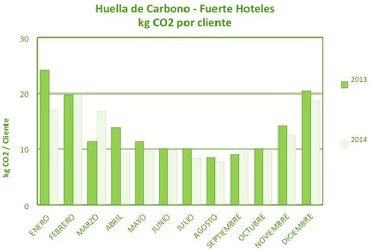 La Huella de carbono de Fuerte Hoteles en cifras.