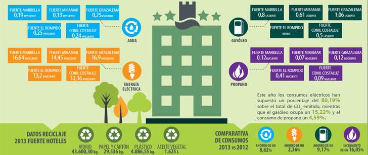 Desarrollo sostenible de Fuerte Hoteles.