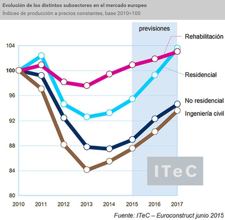 Evolución de los subsectores en Europa.