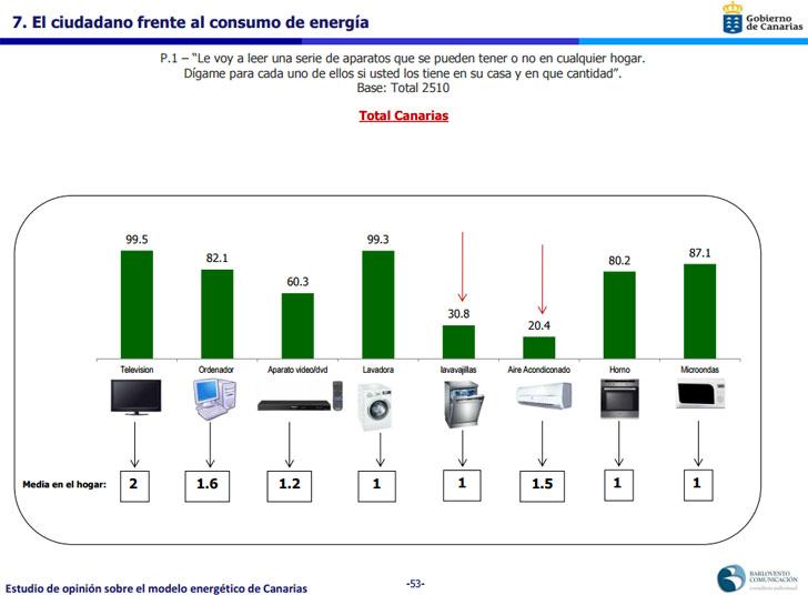 El ciudadano canario frente al consumo de energía.