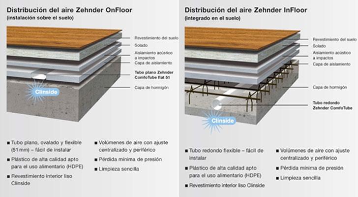 Sistemas de distribución de aire por el suelo de Zehnder.