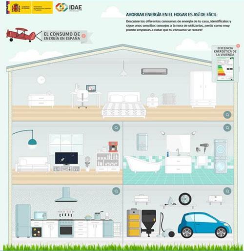 Guía de Energía de IDAE.