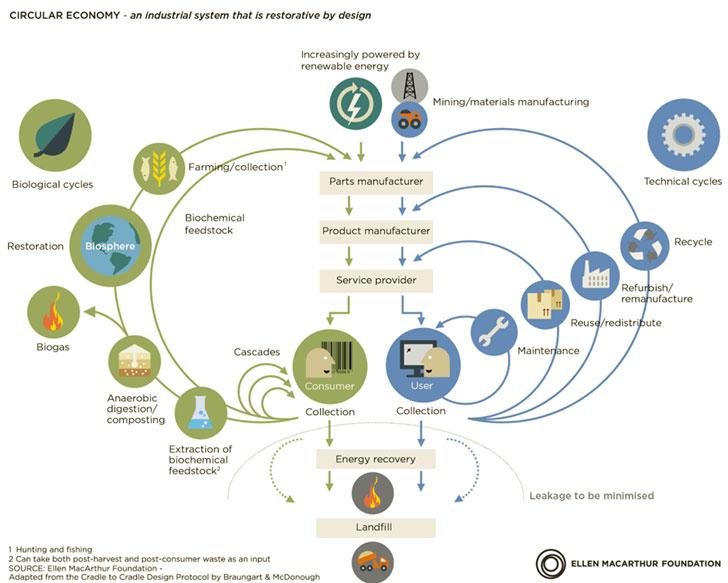 Concepto de economía circular según Ellen MacArthur Foundation.
