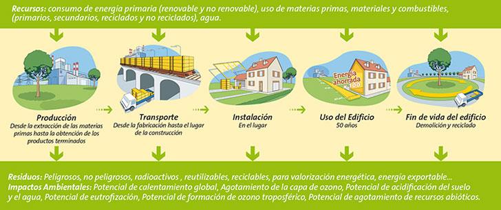 Ciclo de vida sostenible de Isover.