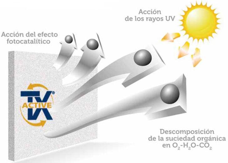 Esquema del productoi.active de FYM-Italcementi.