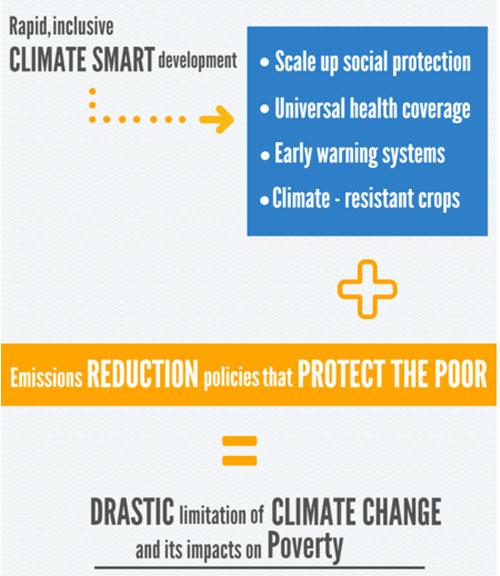 Conclusiones del informe sobre pobreza y cambio climático.