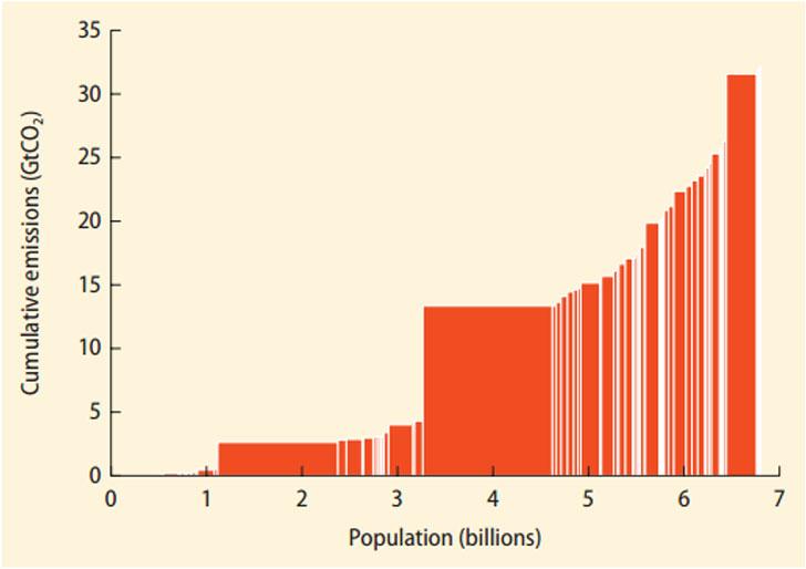 Gráfico de emisiones de CO2.