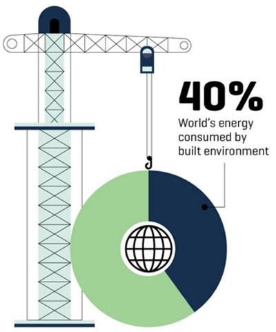 Emisiones de los edificios inmobiliarios.