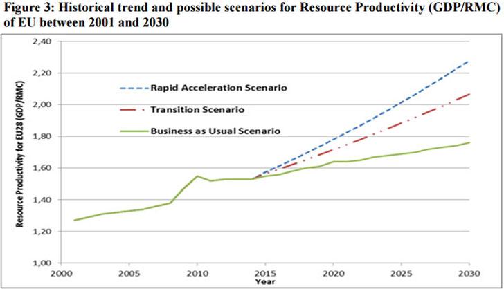 Gráfico sobre la evolución de los recursos.