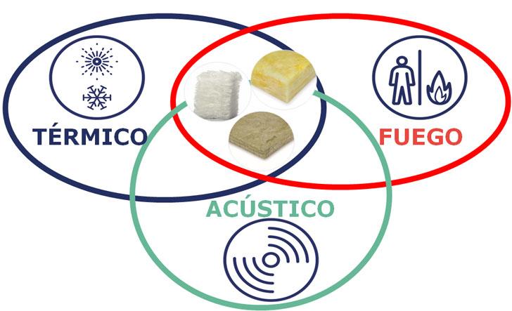 Tipos de aislamiento de la lana mineral.