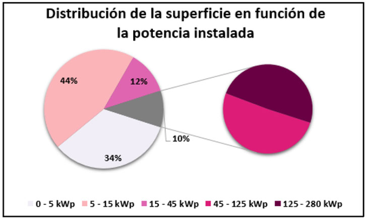 Generación eléctrica del municipio.