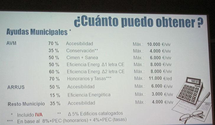 Porcentaje subvencionado de cada una de las obras.