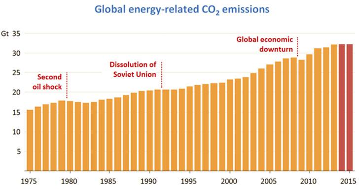 Consumo de energía y emisiones de CO2.