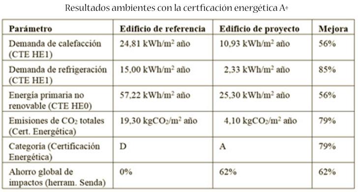 Resultados consumo energético.