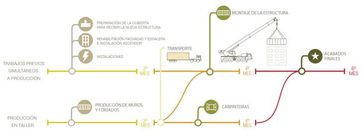 Montaje del ático sostenible.