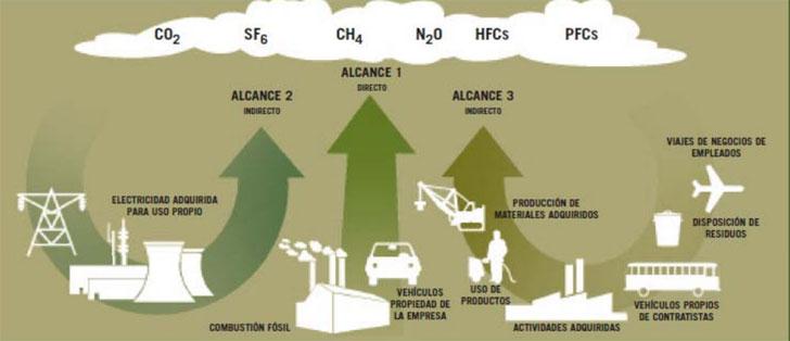 Alcances huella de carbono.
