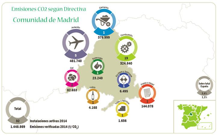 Informe sobre las emisiones de Madrid.