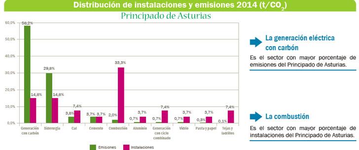 Distribución de instalaciones y emisiones en Asturias.