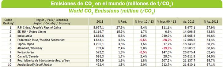 Ranking de países con más emisiones.