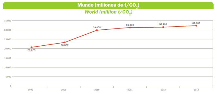 Emisiones a nivel mundial.