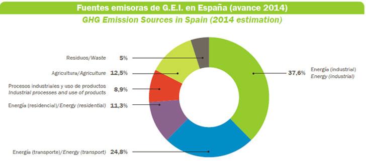 España y sus fuentes emisoras de GEI.