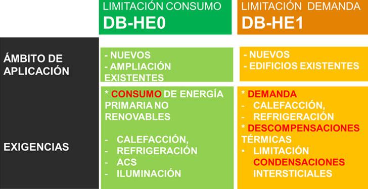 Consumos energéticos.