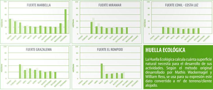 Huella ecológica de la cadena Fuerte Hoteles.