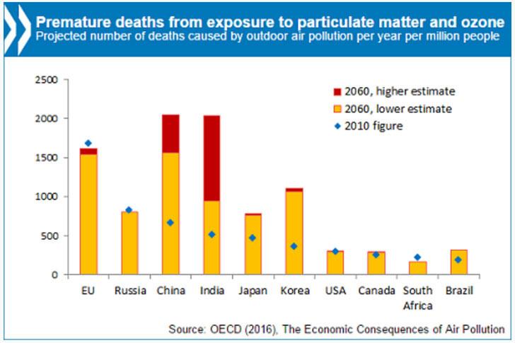Informe sobre las consecuencias económicas de la contaminación del aire.