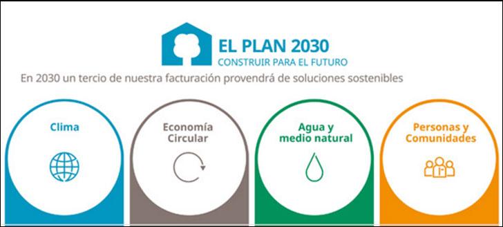 Plan 2030 de Lafarge.