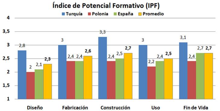 Comparativa de IPF entre temas relativos a las etapas del ciclo de vida de edificios por países y valor promedio