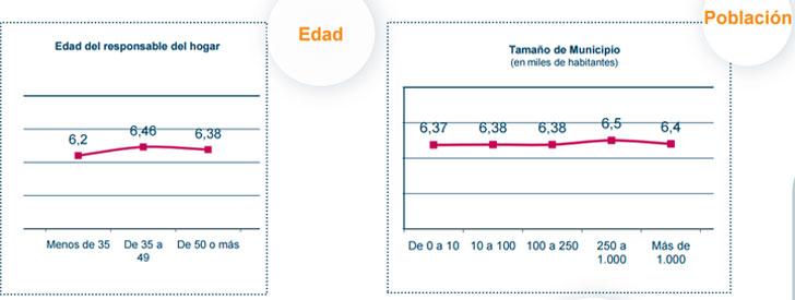 Consumo energético en función de la edad y población. Resultado X Informe Eficiencia Energética GNF.