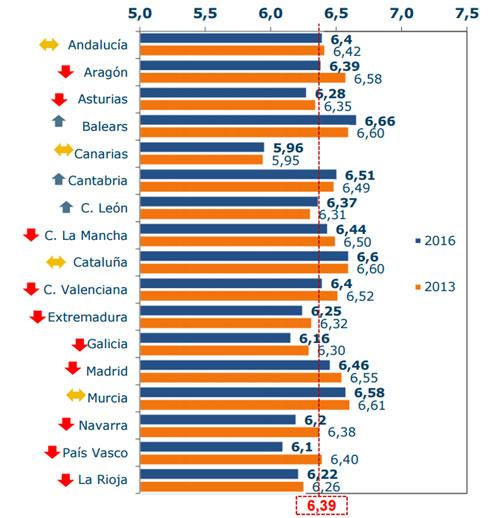 Consumo de energía en los hogares por Comunidades Autónomas.